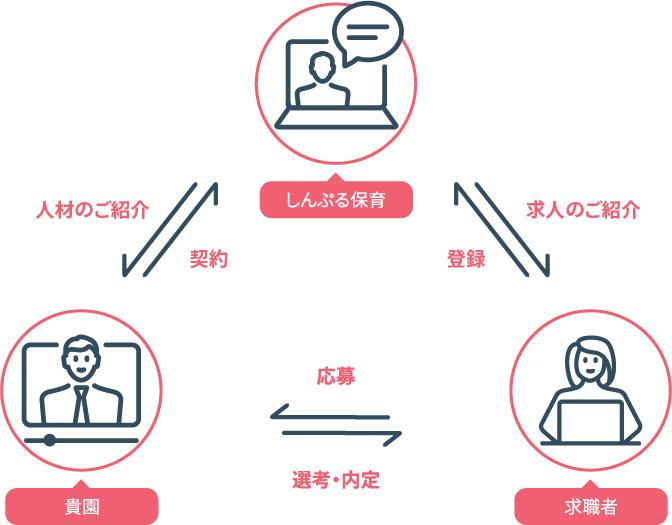 サービス形態の簡易図